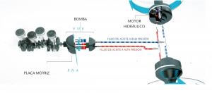 Funcionamiento transmisión hidrostática