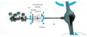 Funcionamiento transmisión con convertidor de par