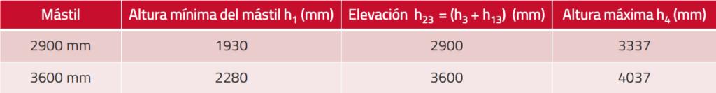 Características mástil Bt tyro stacker
